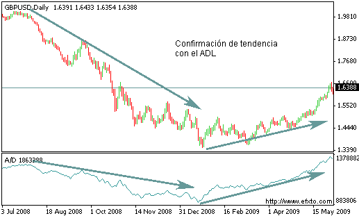 Confirmación de tendencia con Accumulation Distribution Line